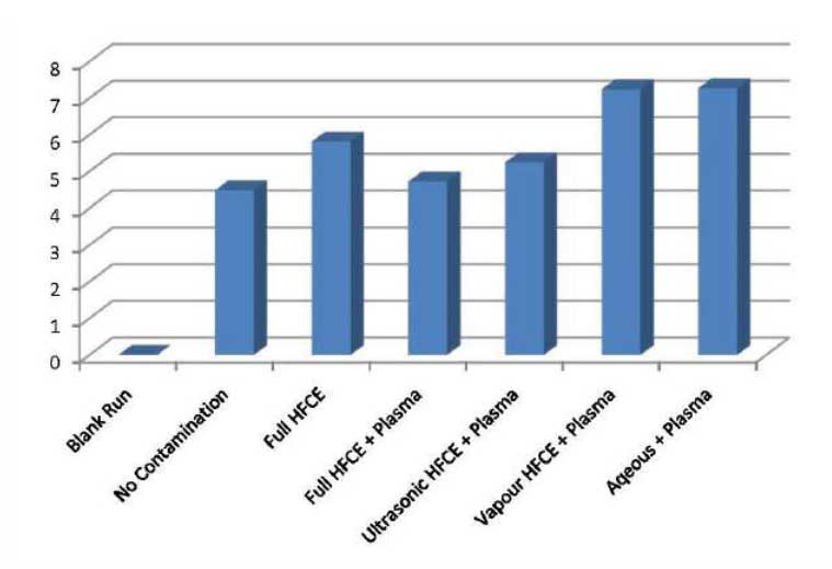 Chart 1. Comparison of Cleaning Methods via Electron Stimulated Desorption Yield (molecules / electron)
