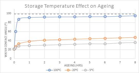 henniker plasma how long does plasma treatment last figure 4