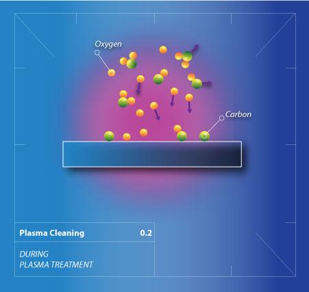 Plasma Cleaning