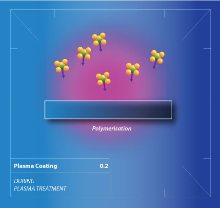 A scientific illustration of a part during plasma coating polymerisation